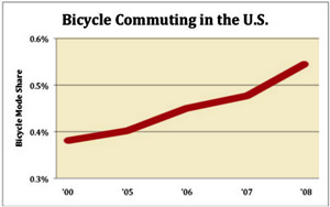 Bike-Graph-1